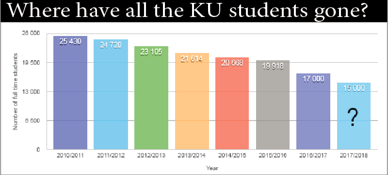 Where have all the KU students gone? This graph shows the decline in full-time students over the years. Graph: Iris Schiefloe