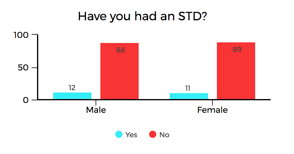 10 per cent of students have had an STI