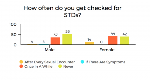Over 80 per cent of KU students either never or rarely get checked for STIs. Graphics: Emlyn Travis