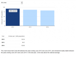 Crime comparisons in Kingston since 2012