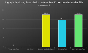 A graph showing black students feelings and thoughts on the BLM movement in regards to the uni.