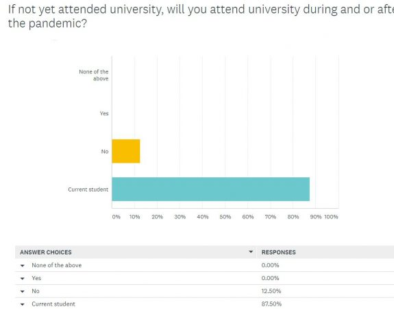 A graph showing who is a current student taking the survey